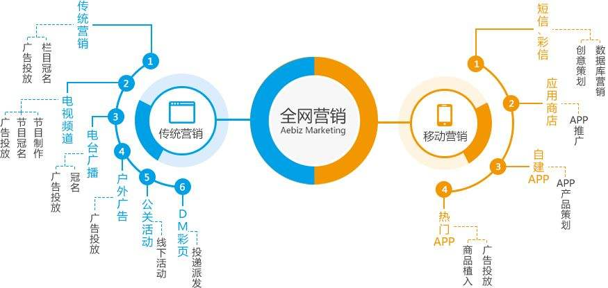网络营销推广