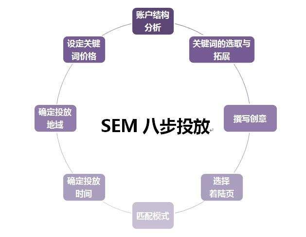 SEM网络推广公司