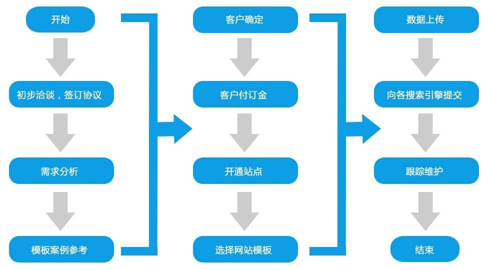 ope电竞游戏建设流程